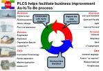 plcs helps facilitate business improvement as is to be process