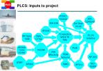 plcs inputs to project