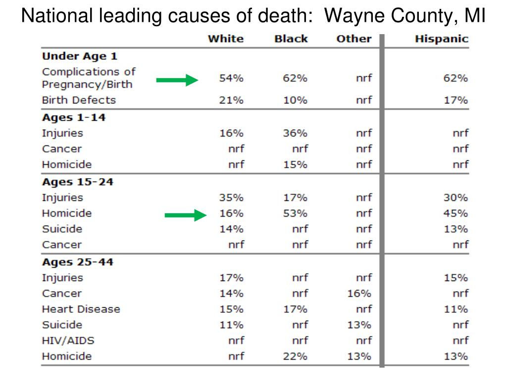 National leading causes of death:  Wayne County, MI