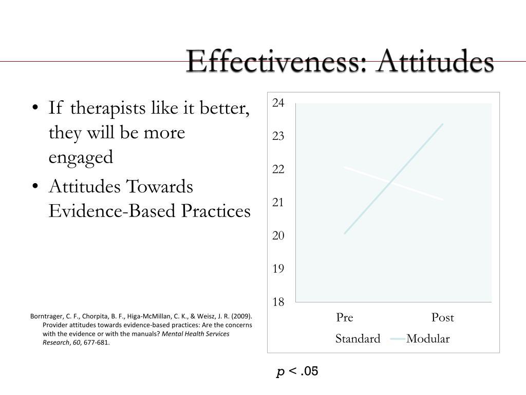Effectiveness: Attitudes