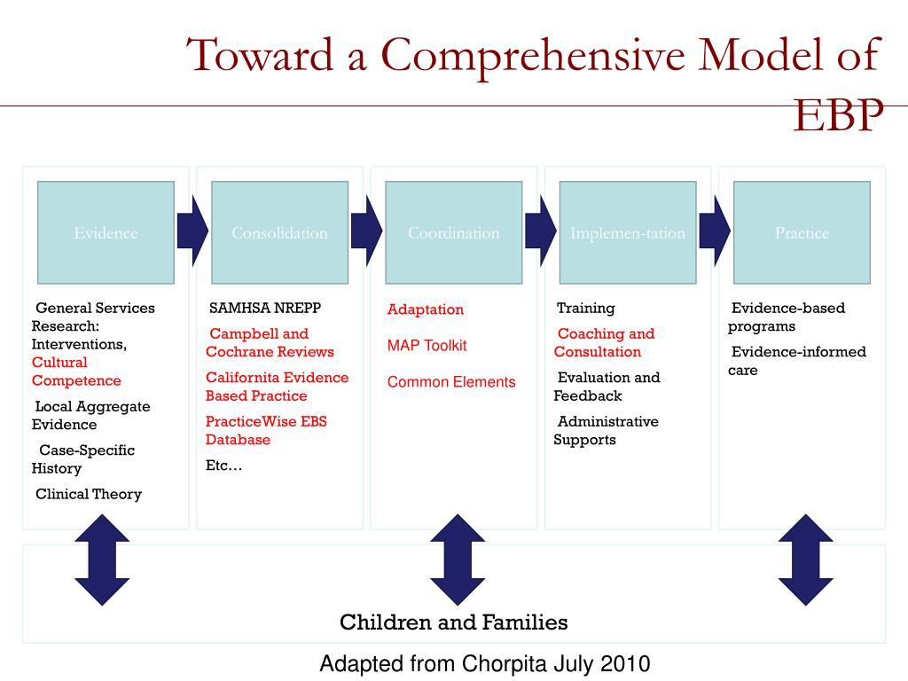 Toward a Comprehensive Model of EBP
