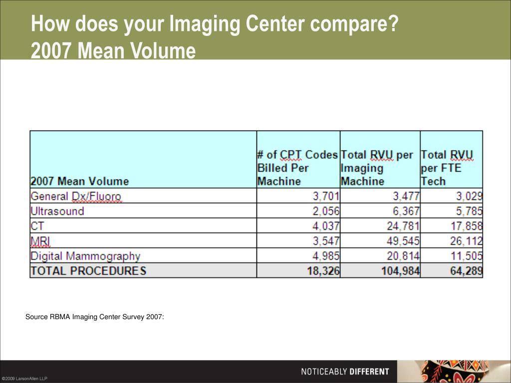 How does your Imaging Center compare?