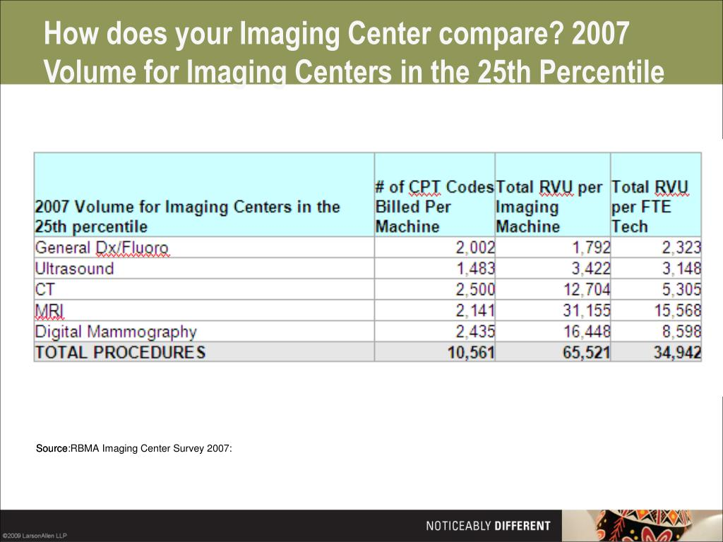 How does your Imaging Center compare? 2007 Volume for Imaging Centers in the 25th Percentile