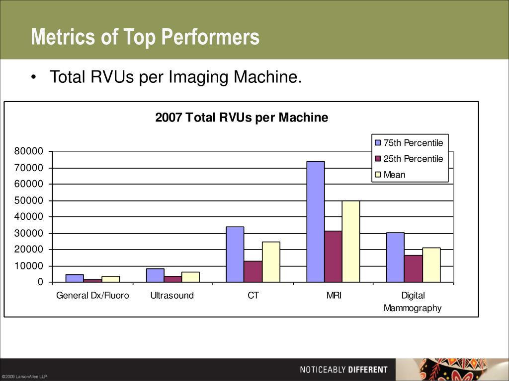 Metrics of Top Performers