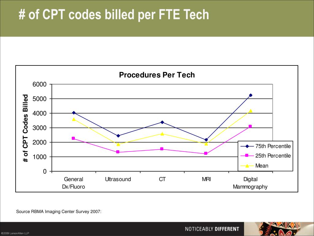 # of CPT codes billed per FTE Tech