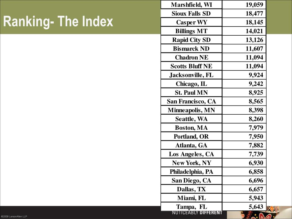 Ranking- The Index