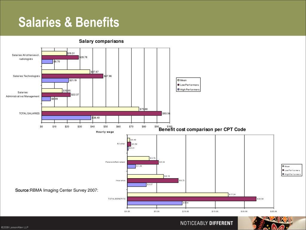 Salaries & Benefits