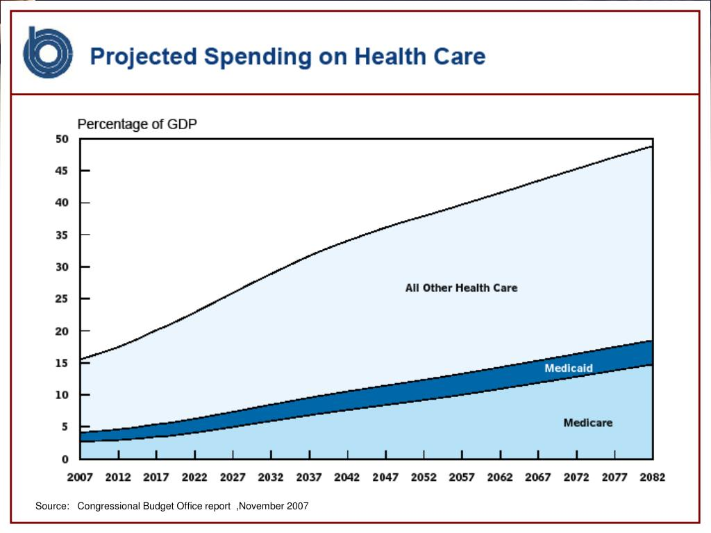 Source:   Congressional Budget Office report  ,November 2007