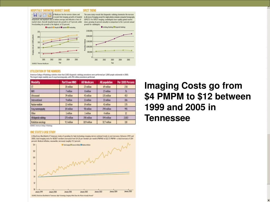Imaging Costs go from $4 PMPM to $12 between 1999 and 2005 in Tennessee