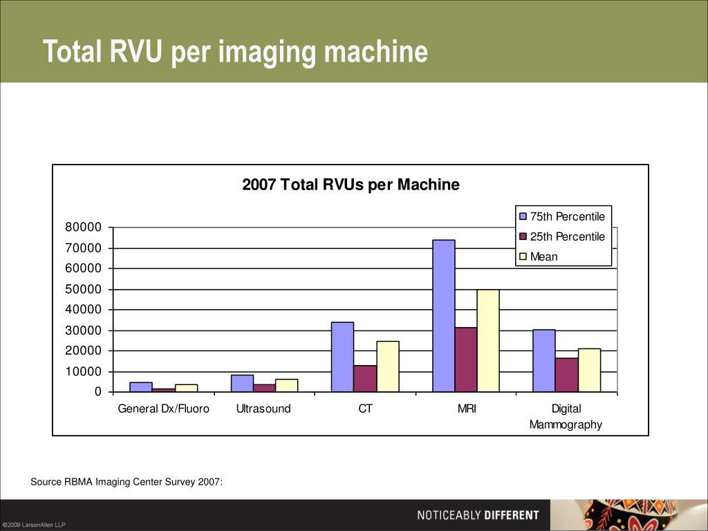 Total RVU per imaging machine