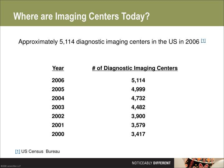 Where are imaging centers today