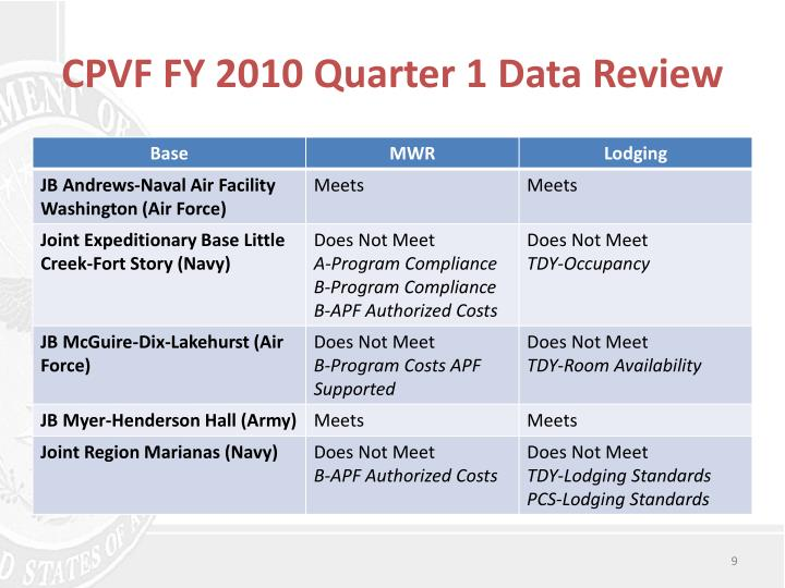 CPVF FY 2010 Quarter 1 Data Review