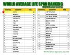 world average life span ranking