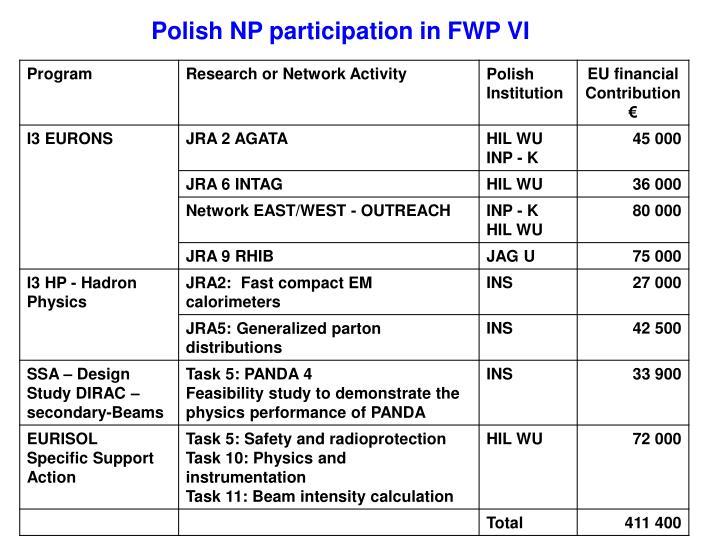 Polish NP participation in FWP VI