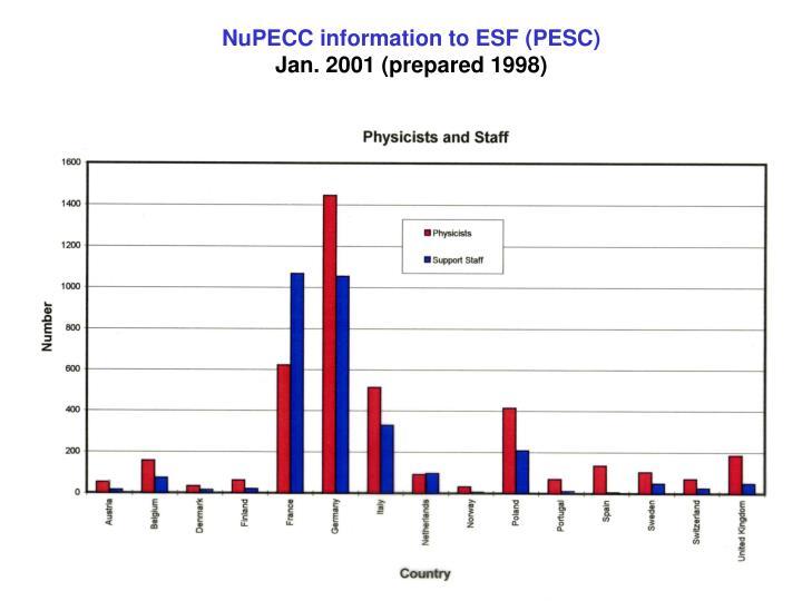 NuPECC information to ESF (PESC)