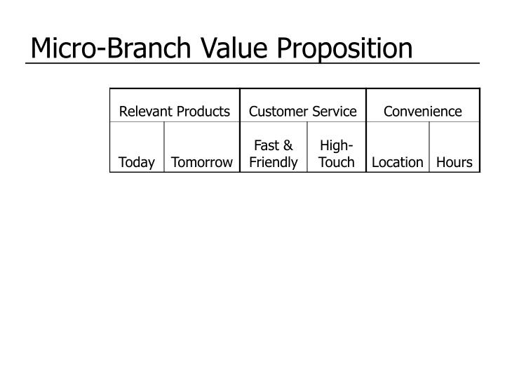 Micro-Branch Value Proposition