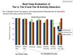 best case evaluation of tier 0 tier ii and tier iii activity detection