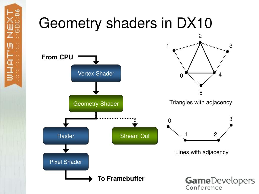 Geometry shaders in DX10