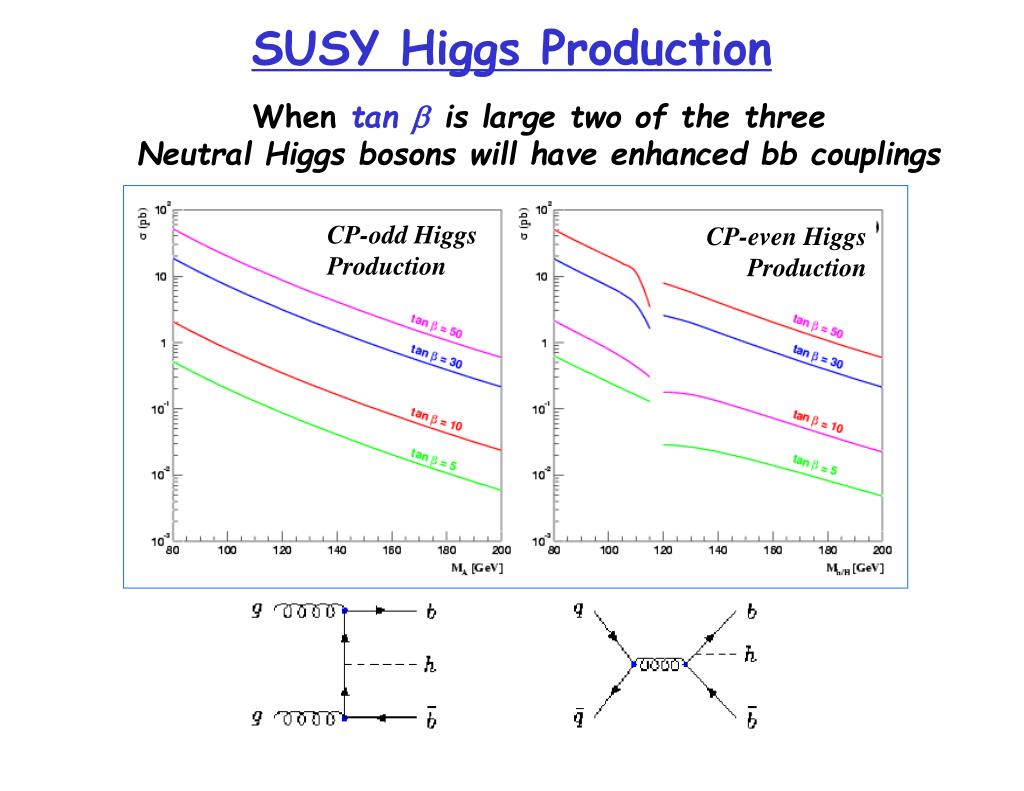 SUSY Higgs Production