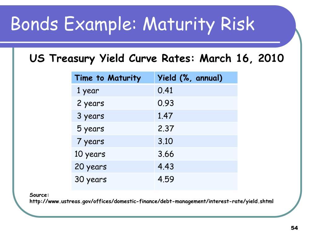 Bonds Example: Maturity Risk