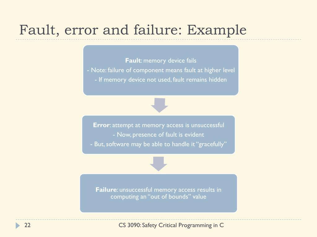 Fault, error and failure: Example
