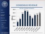 consensus revenue