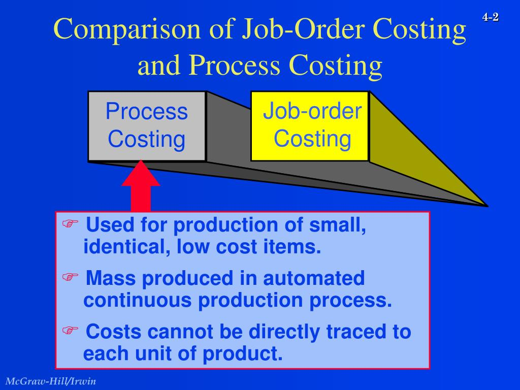 time and order processing costs essay Improving customer service and fulfillment with order 55% lower order processing costs – reduced time spent processing orders.