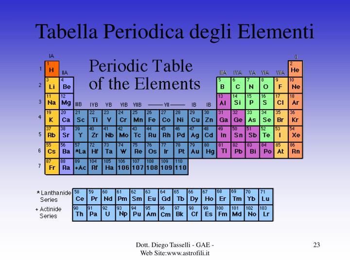 Tabella Periodica degli Elementi