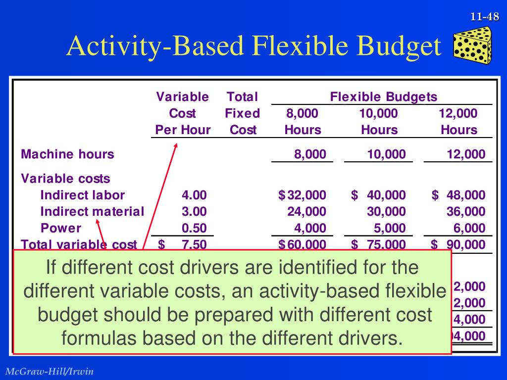 Activity-Based Flexible Budget