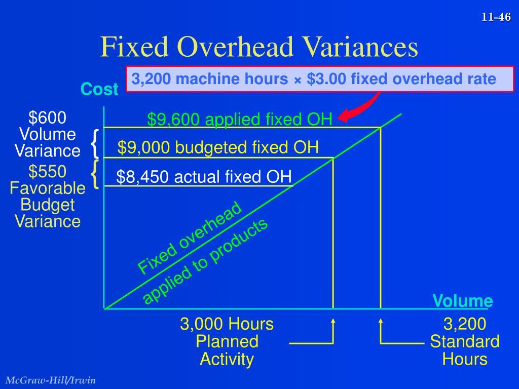 3,200 machine hours × $3.00 fixed overhead rate