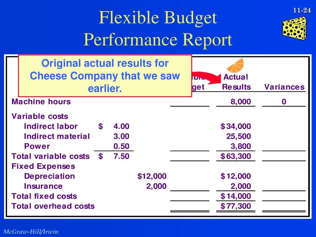 Original actual results for Cheese Company that we saw earlier.