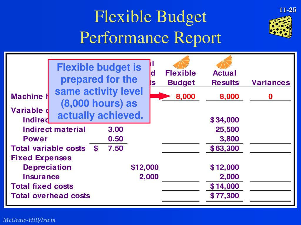 Flexible budget is prepared for the