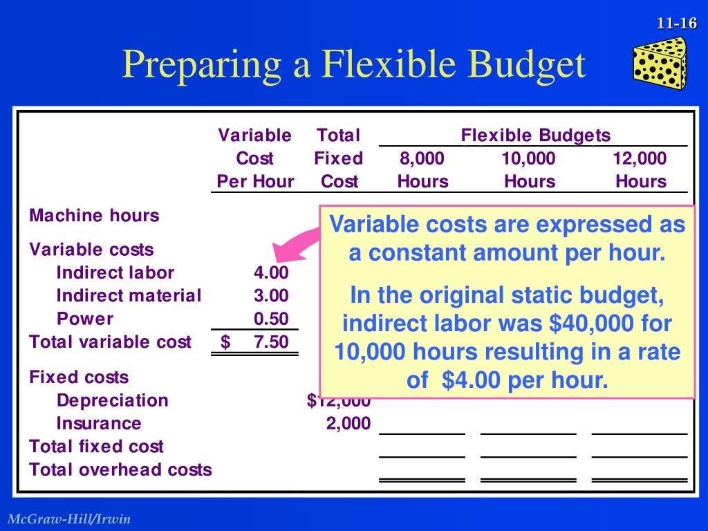 Preparing a Flexible Budget