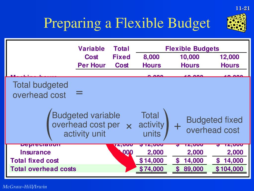 Total budgeted