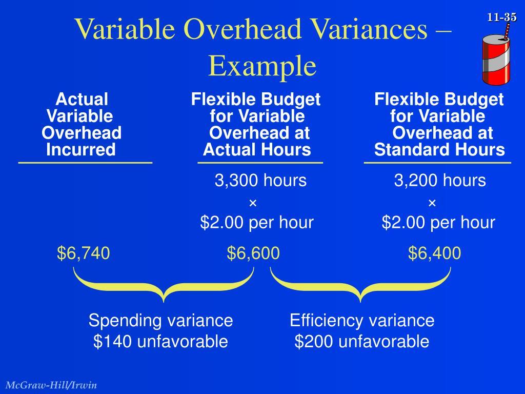 Spending variance
