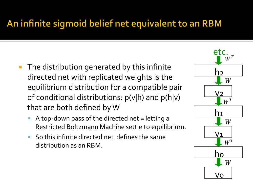 The distribution generated by this infinite directed net with replicated weights is the equilibrium distribution for a compatible pair of conditional distributions: p(