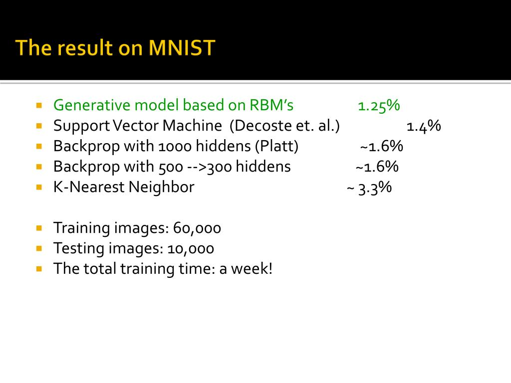The result on MNIST