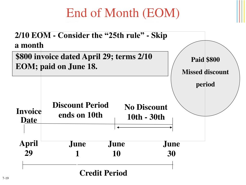 End of Month (EOM)