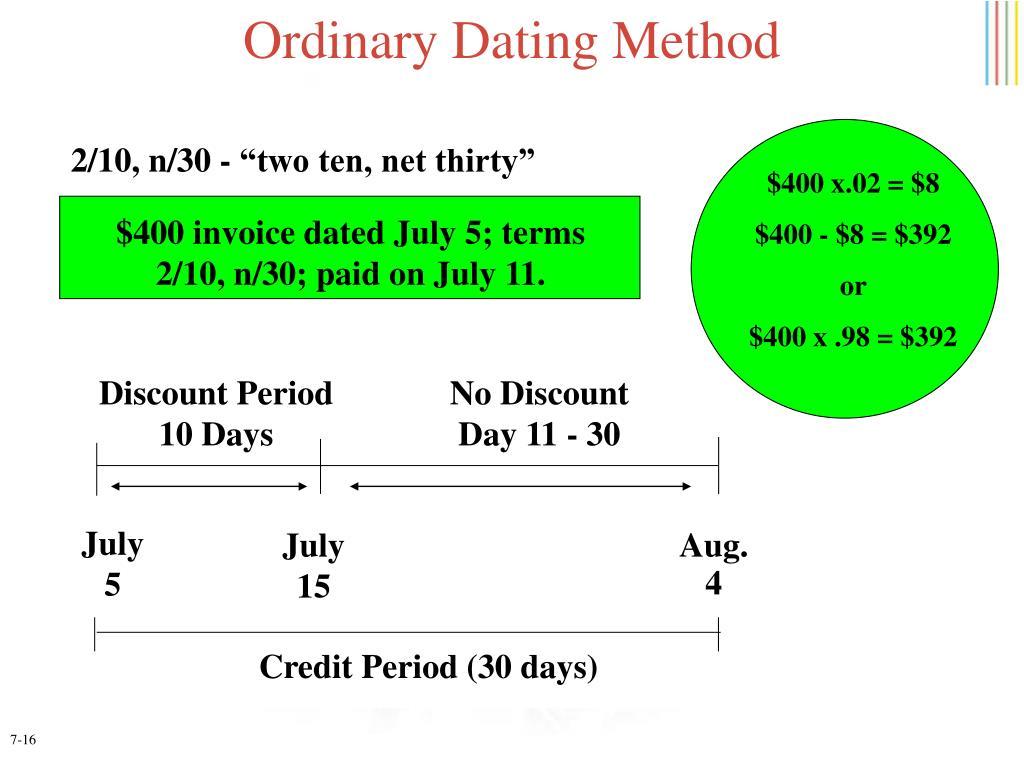 Ordinary Dating Method
