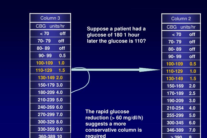 Suppose a patient had a glucose of 180 1 hour later the glucose is 110?