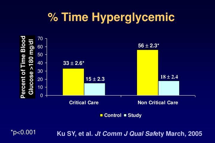 % Time Hyperglycemic