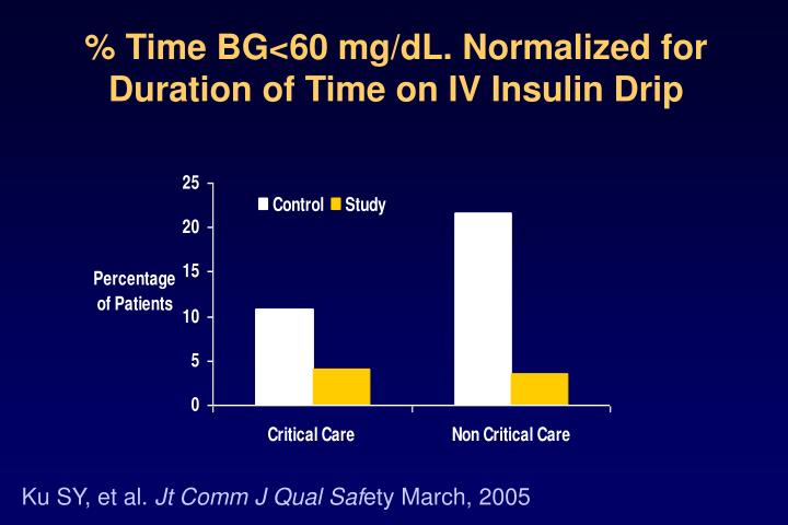 % Time BG<60 mg/dL. Normalized for Duration of Time on IV Insulin Drip