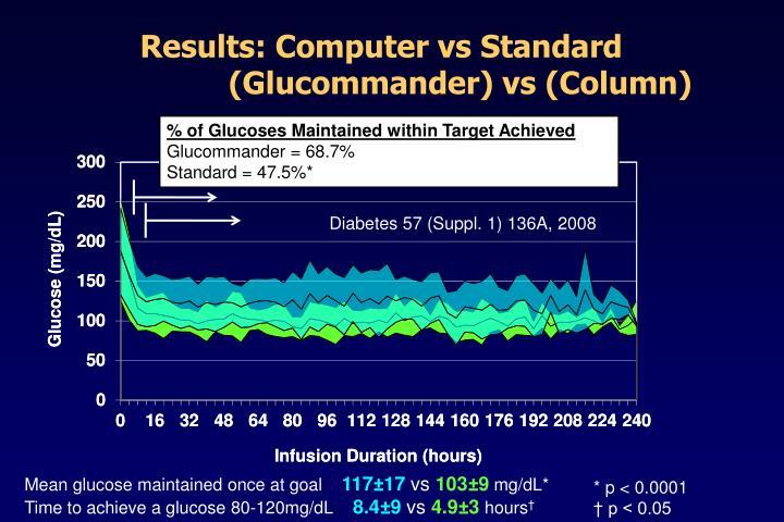 Results: Computer vs Standard