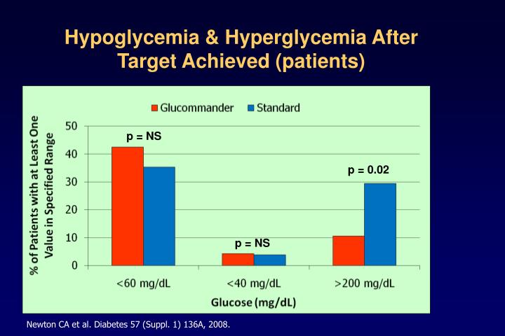 Hypoglycemia & Hyperglycemia After Target Achieved (patients)