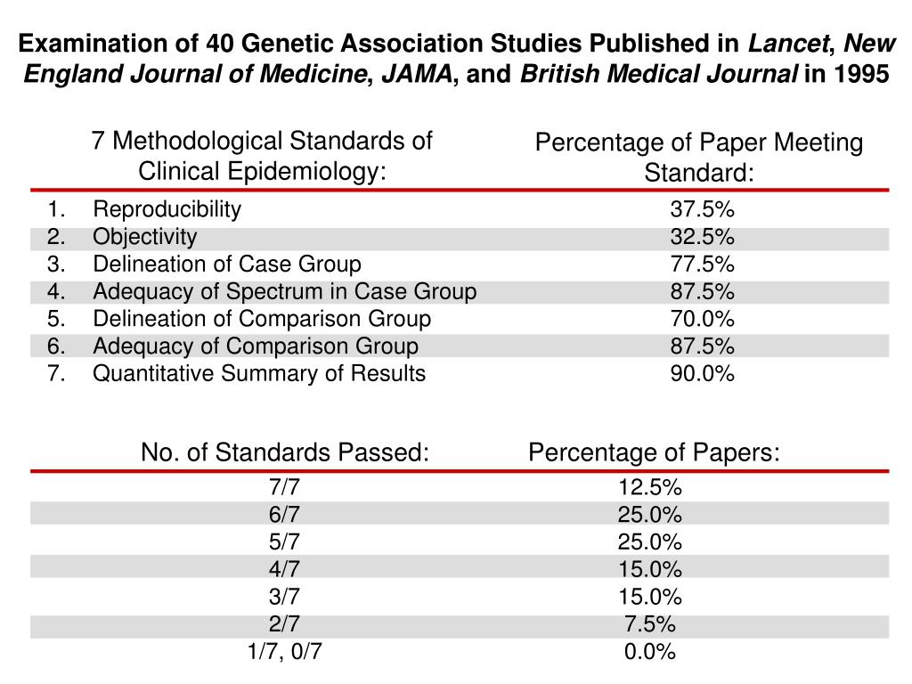 Examination of 40 Genetic Association Studies Published in