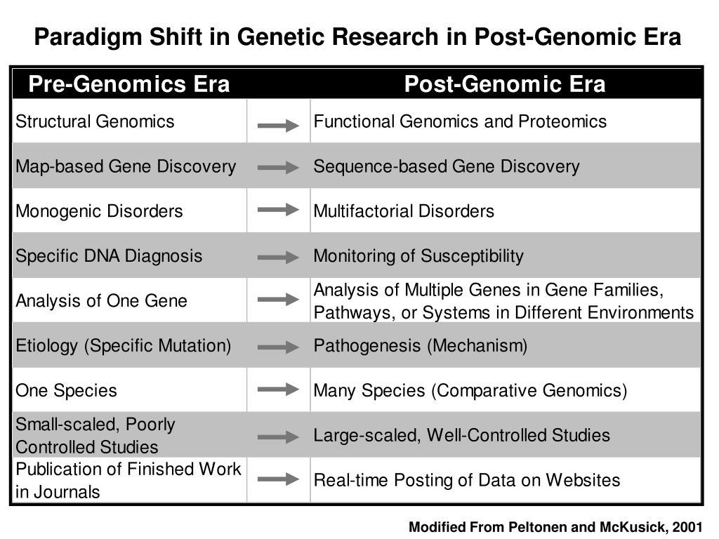 Paradigm Shift in Genetic Research in Post-Genomic Era