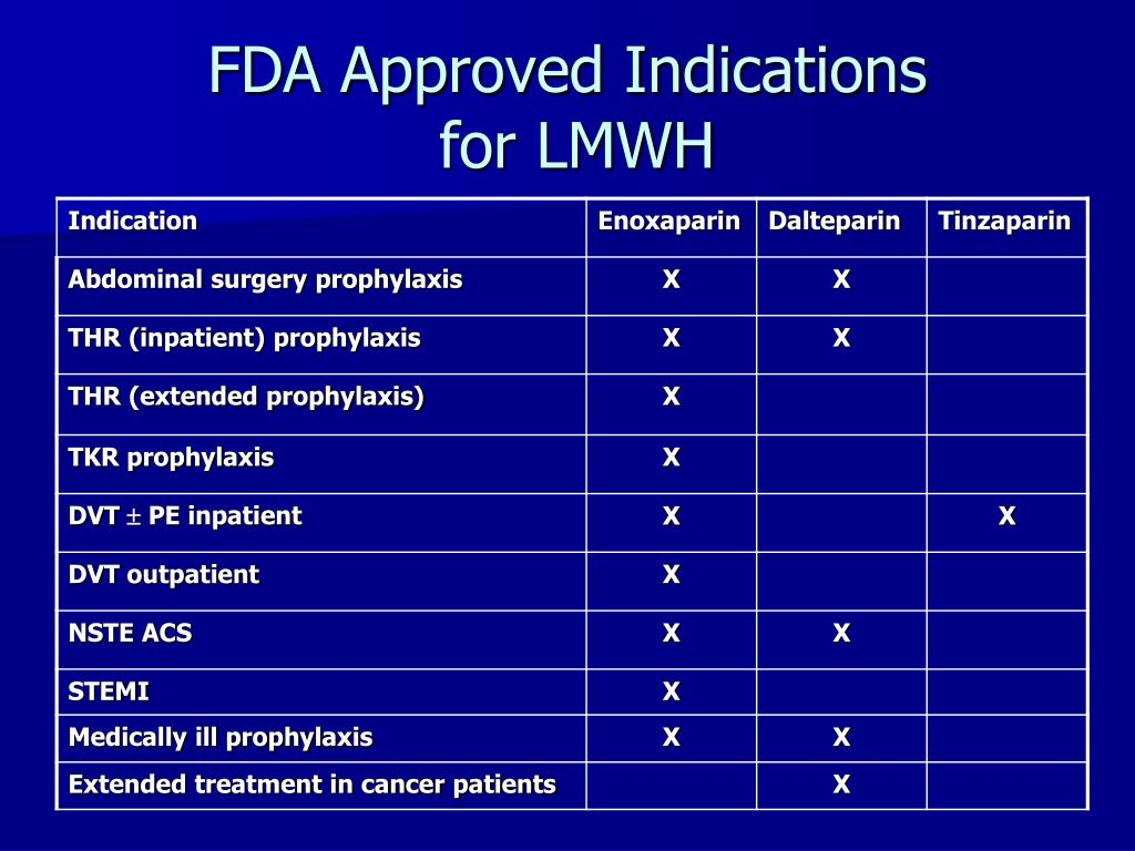 FDA Approved Indications