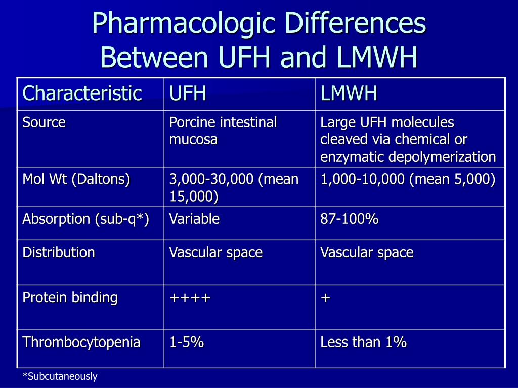 Pharmacologic Differences Between UFH and LMWH