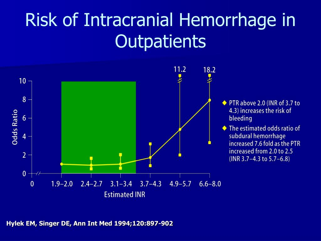 Risk of Intracranial Hemorrhage in Outpatients