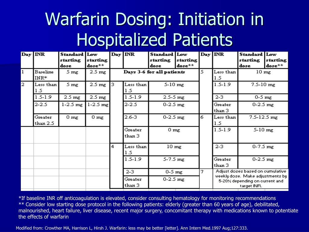 Warfarin Dosing: Initiation in Hospitalized Patients